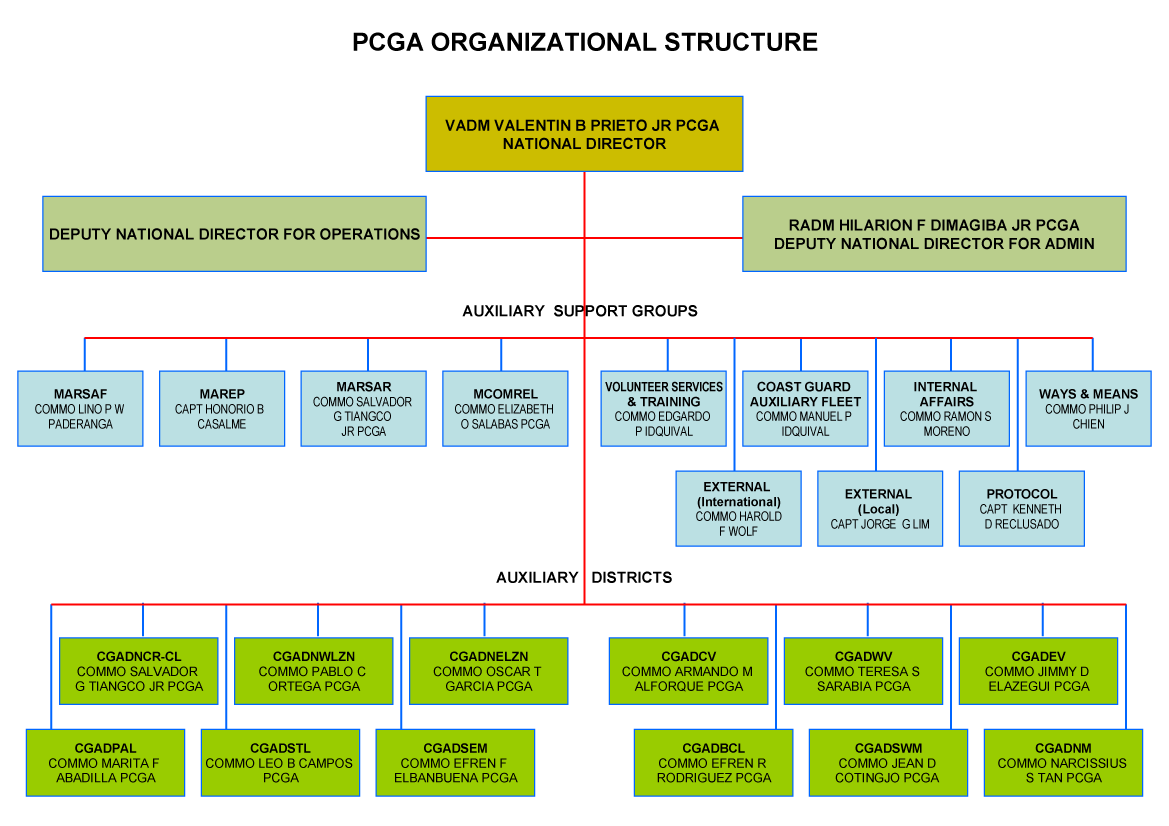 Pcga overview coast guard auxiliary district ncr cl for Html table structure